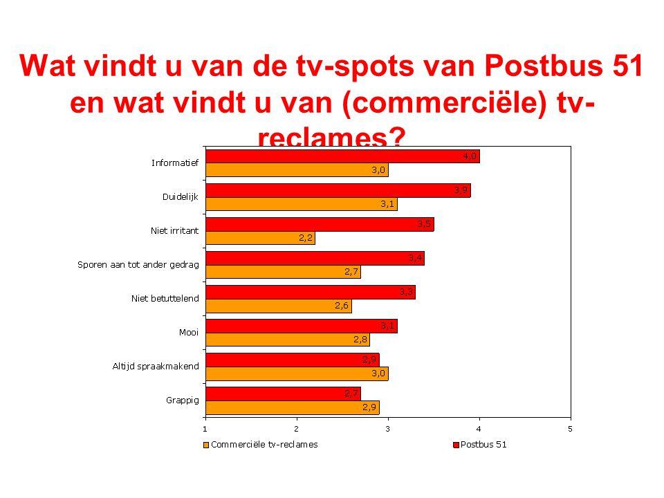 Wat vindt u van de tv-spots van Postbus 51 en wat vindt u van (commerciële) tv-reclames