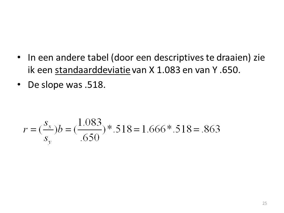 In een andere tabel (door een descriptives te draaien) zie ik een standaarddeviatie van X 1.083 en van Y .650.