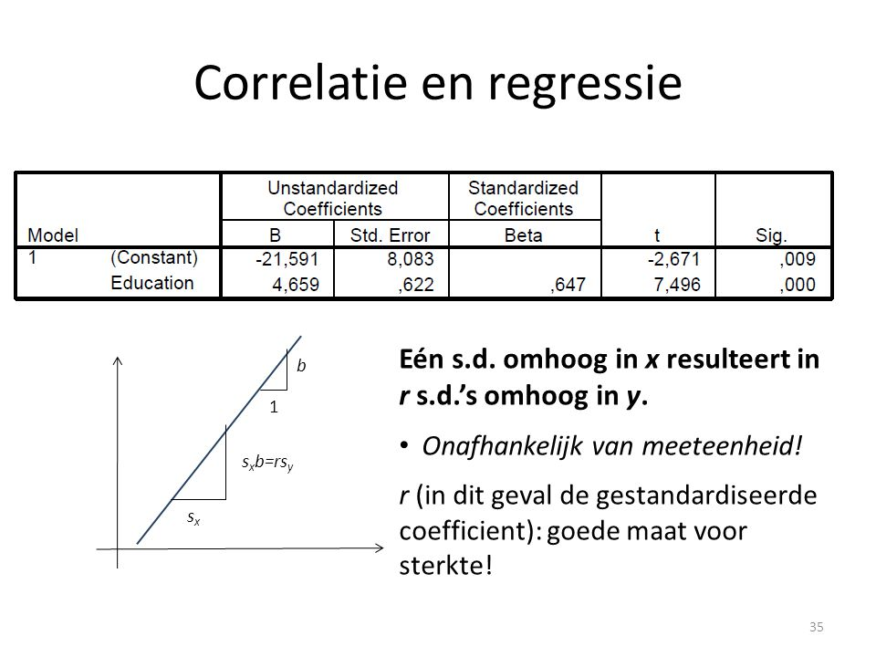 Correlatie en regressie