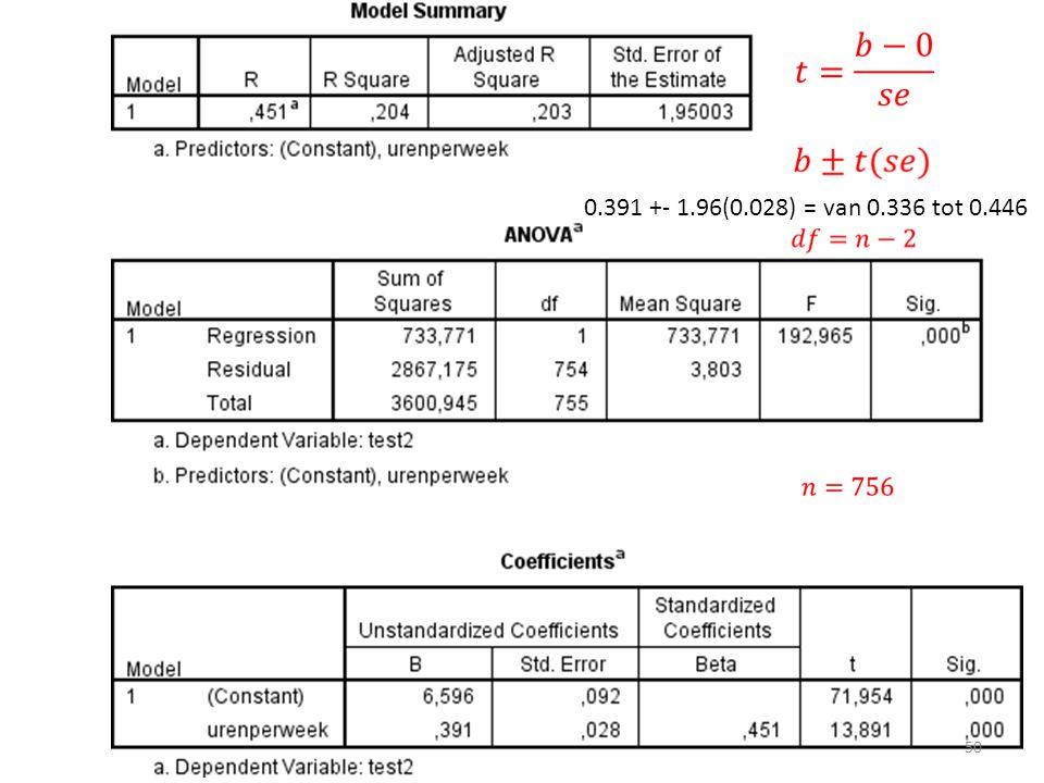 0.391 +- 1.96(0.028) = van 0.336 tot 0.446