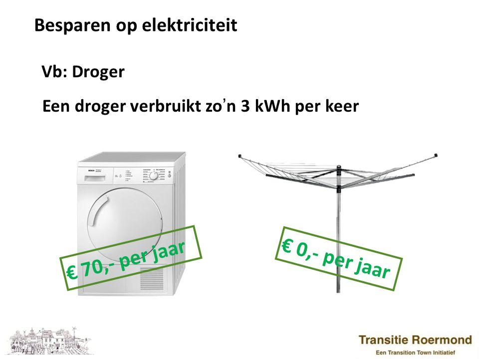€ 70,- per jaar € 0,- per jaar Besparen op elektriciteit Vb: Droger