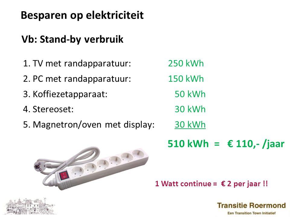 Besparen op elektriciteit