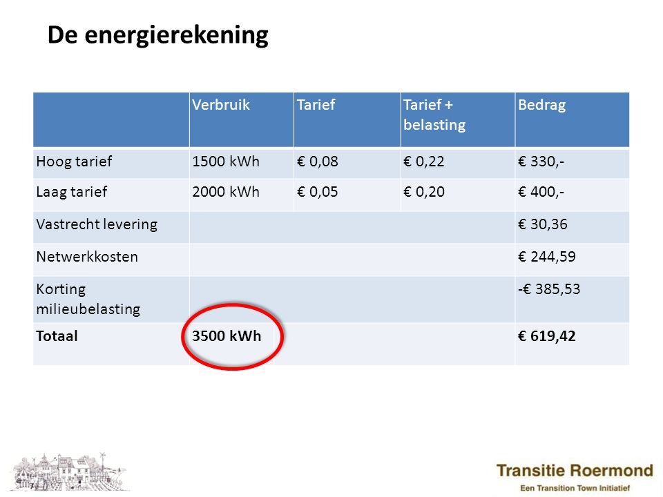 De energierekening Verbruik Tarief Tarief + belasting Bedrag