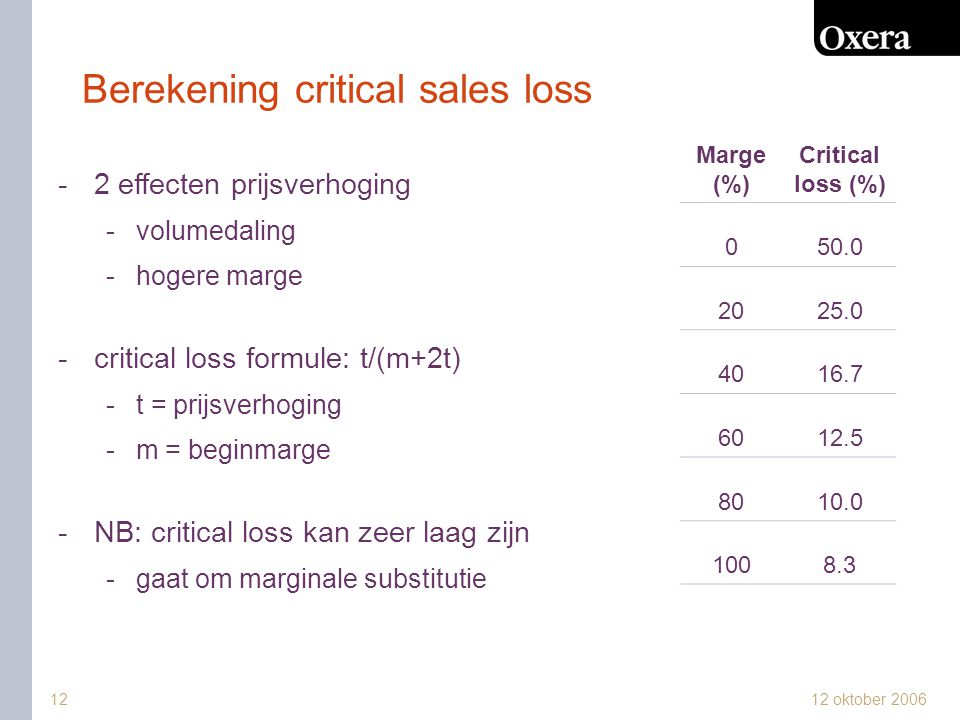 Berekening critical sales loss
