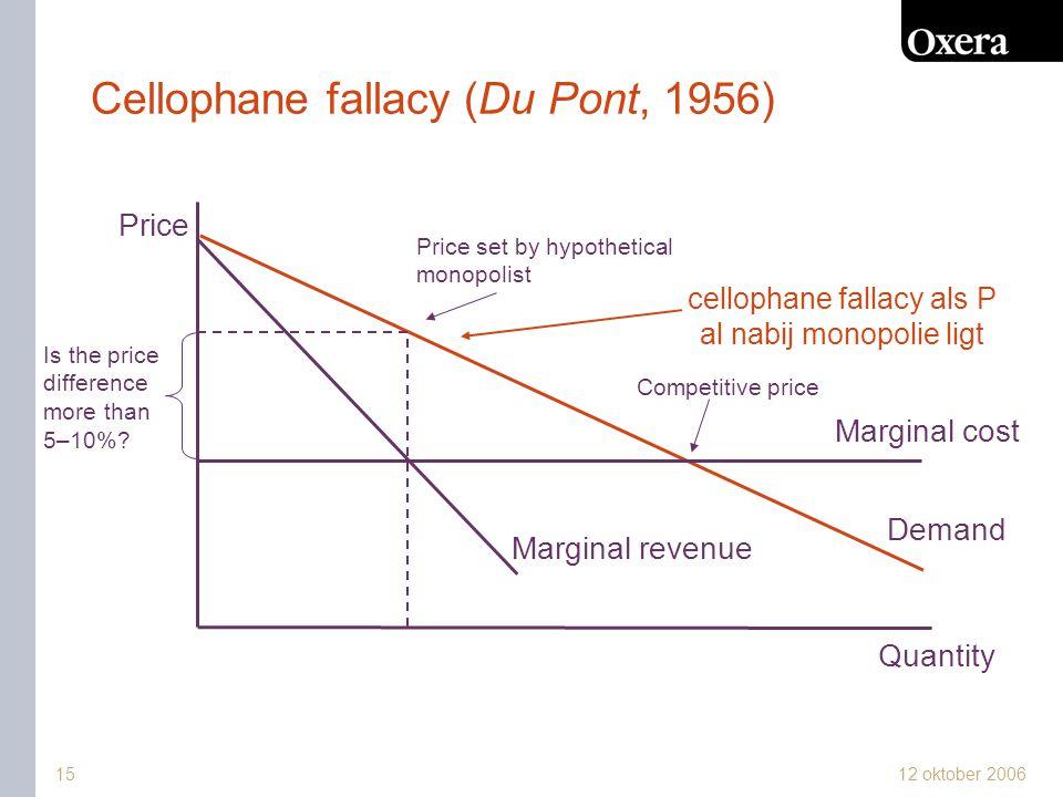 Cellophane fallacy (Du Pont, 1956)