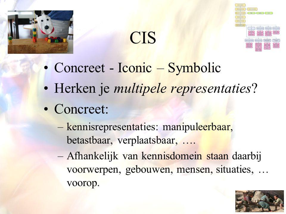 CIS Concreet - Iconic – Symbolic Herken je multipele representaties