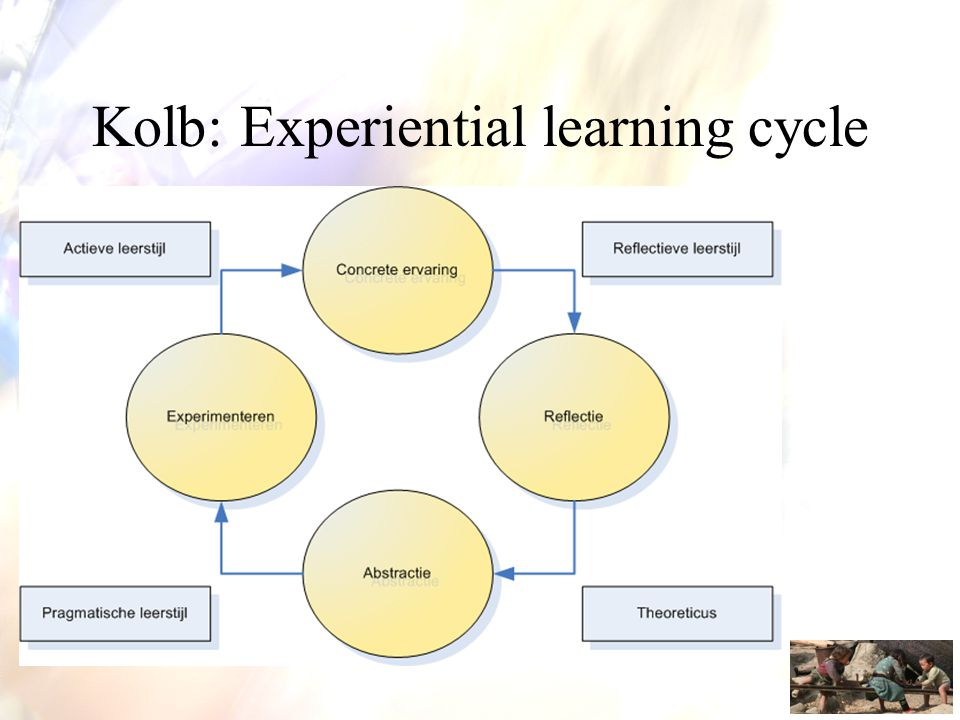 Kolb: Experiential learning cycle