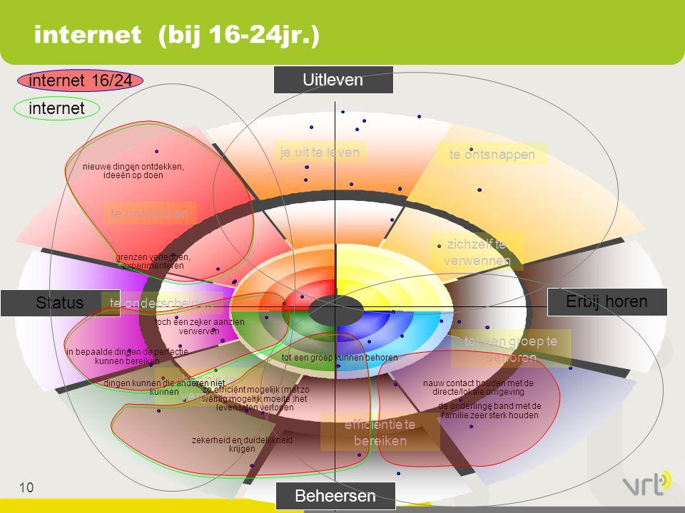 internet (bij 16-24jr.) Uitleven internet 16/24 internet Status