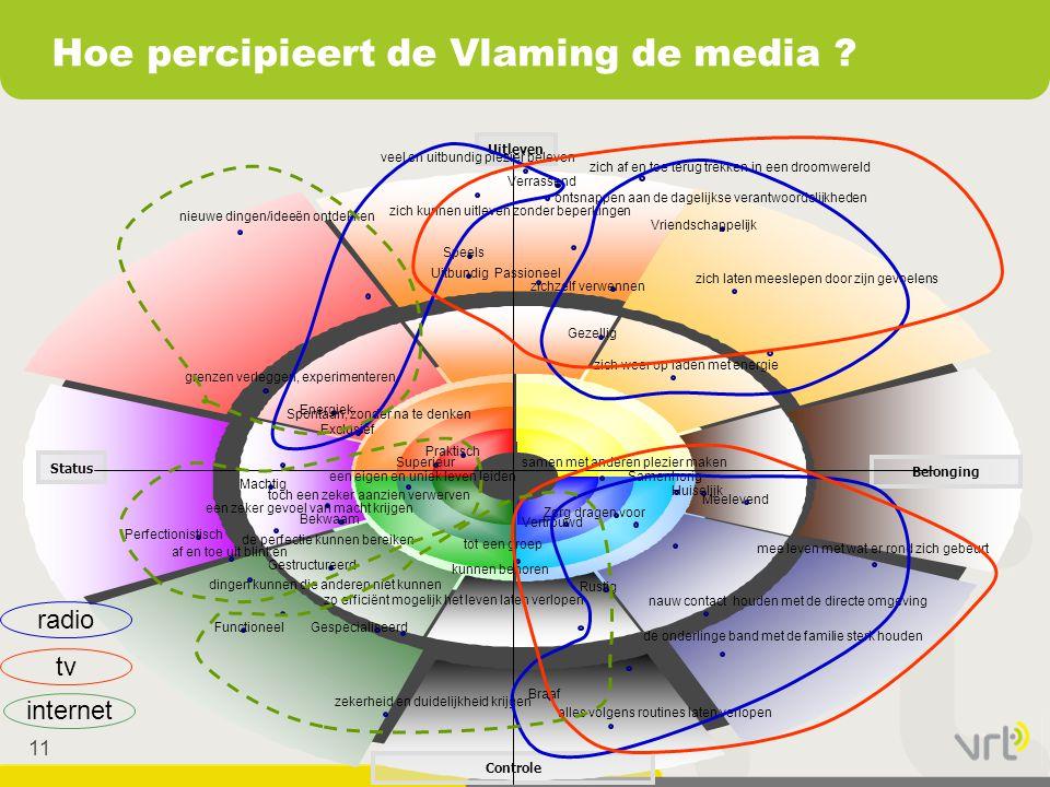 Hoe percipieert de Vlaming de media