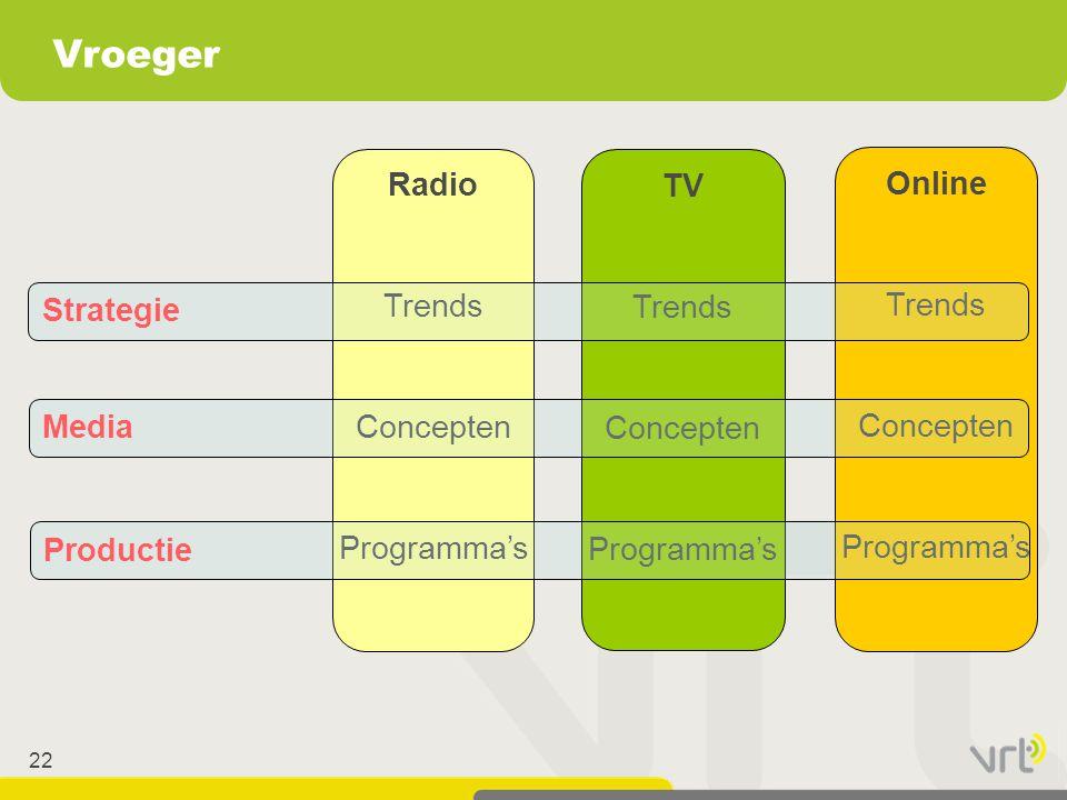 Vroeger Radio Trends Concepten Programma's TV Trends Concepten