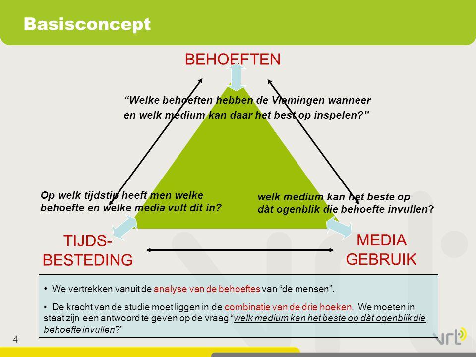 Basisconcept BEHOEFTEN TIJDS-BESTEDING MEDIA GEBRUIK