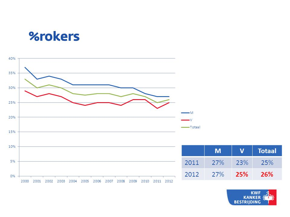 %rokers M V Totaal 2011 27% 23% 25% 2012 26%