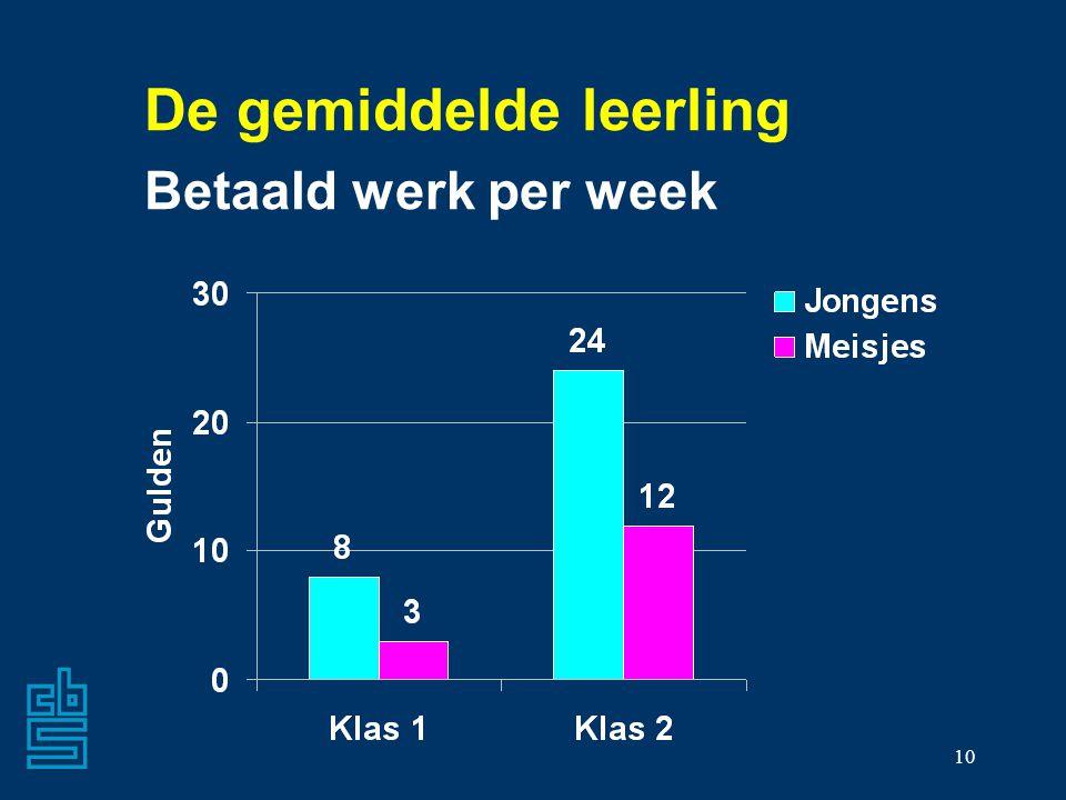De gemiddelde leerling Betaald werk per week