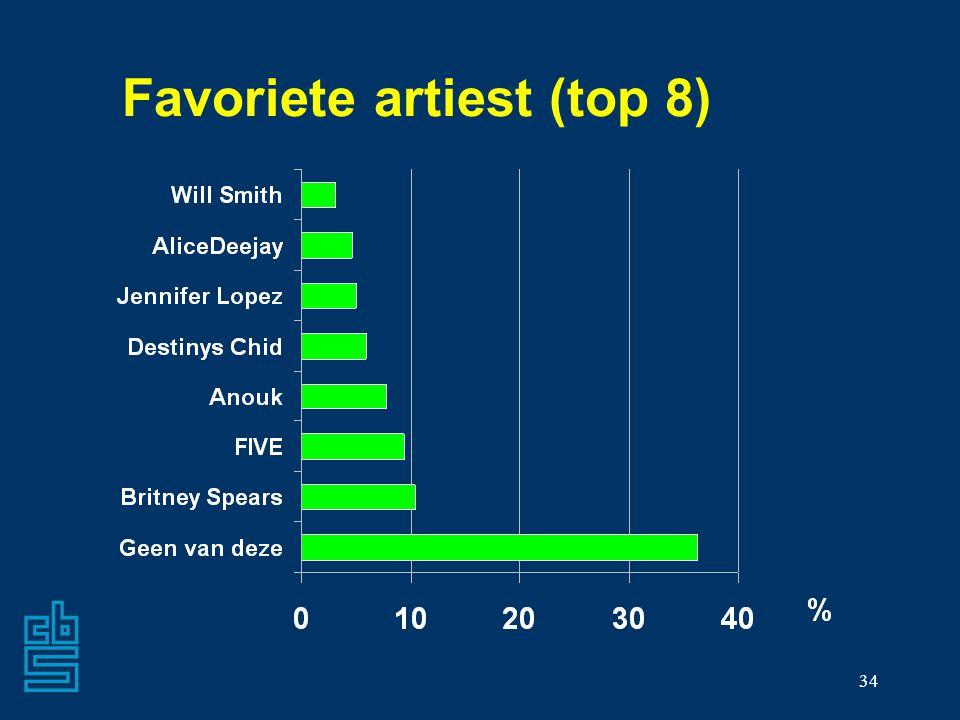 Favoriete artiest (top 8)