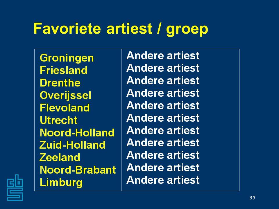 Favoriete artiest / groep