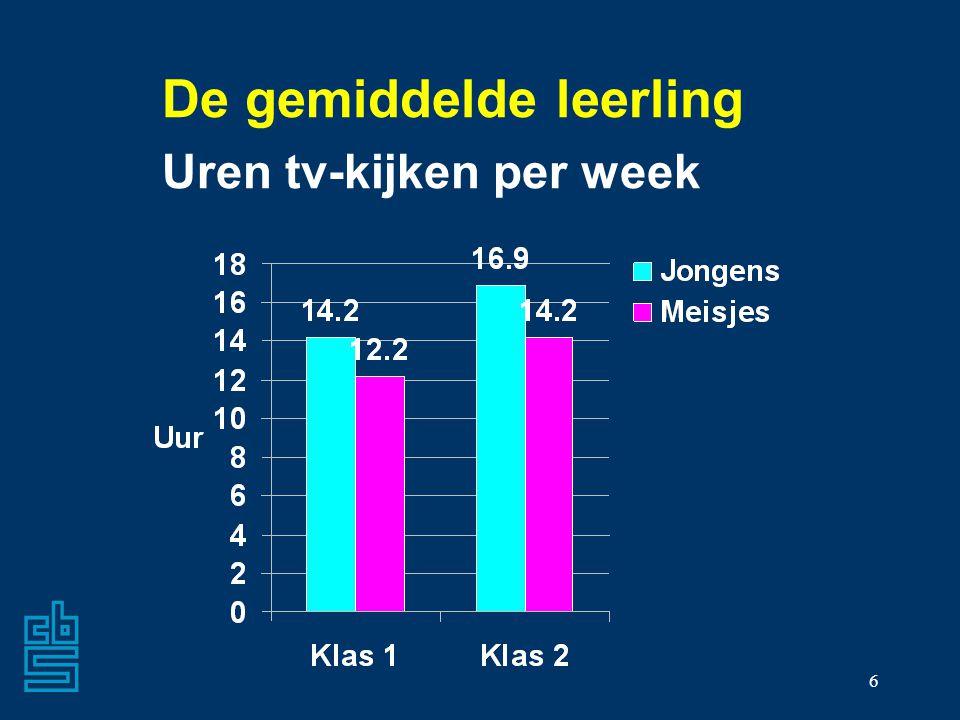 De gemiddelde leerling Uren tv-kijken per week