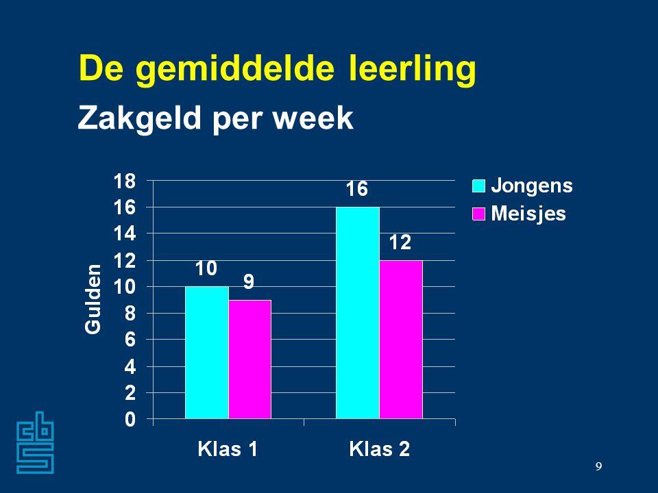 De gemiddelde leerling Zakgeld per week
