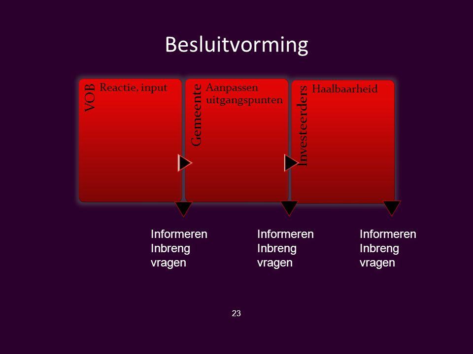Besluitvorming Informeren Inbreng vragen Informeren Inbreng vragen