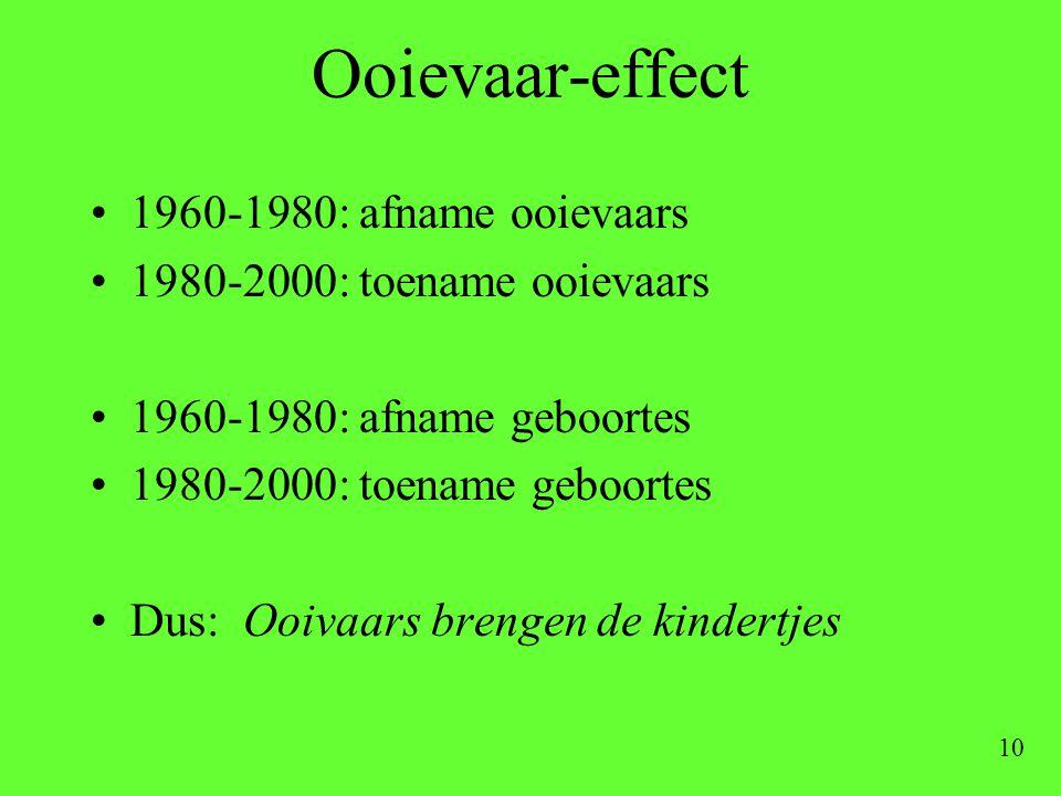 Ooievaar-effect 1960-1980: afname ooievaars