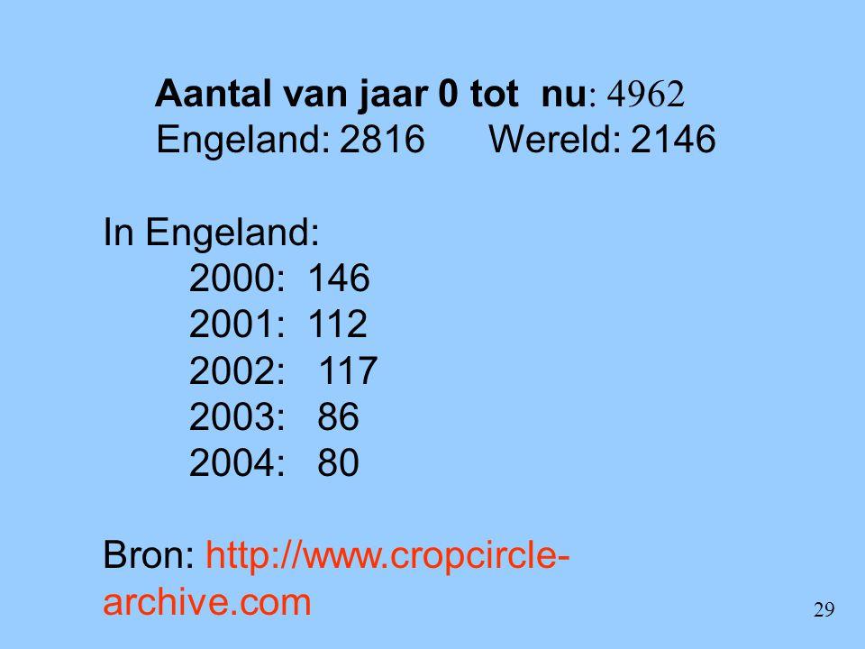 Aantal van jaar 0 tot nu: 4962 Engeland: 2816 Wereld: 2146. In Engeland: 2000: 146. 2001: 112.