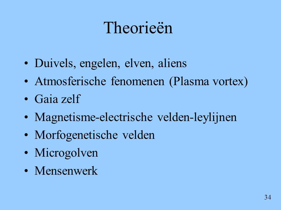 Theorieën Duivels, engelen, elven, aliens