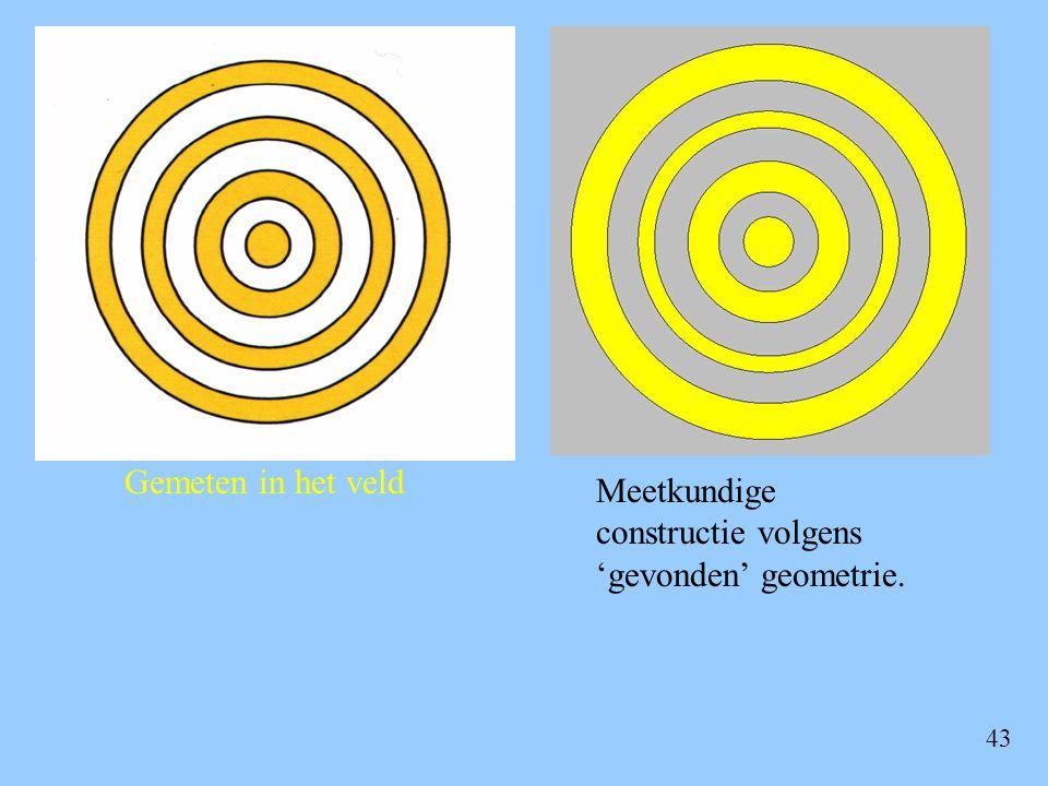 Gemeten in het veld Meetkundige constructie volgens 'gevonden' geometrie.