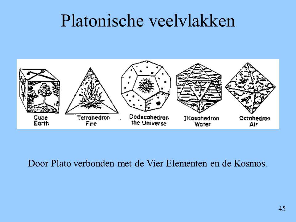 Platonische veelvlakken