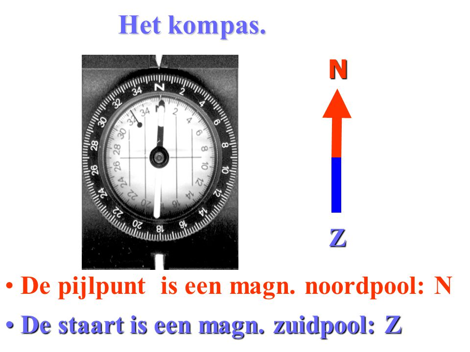 Het kompas. N Z De pijlpunt is een magn. noordpool: N
