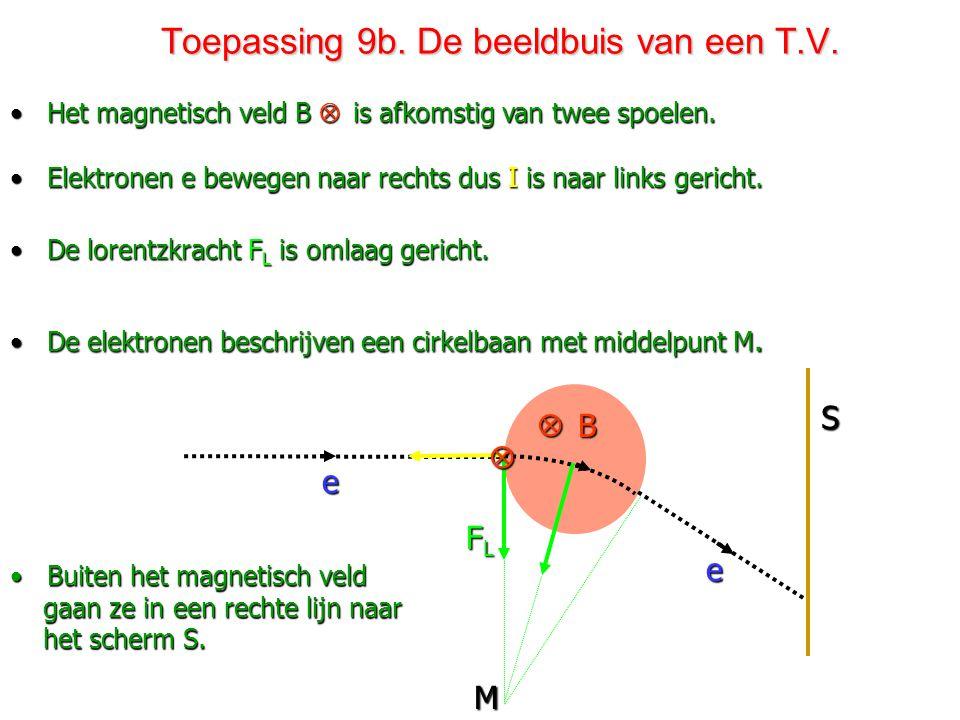 Toepassing 9b. De beeldbuis van een T.V.