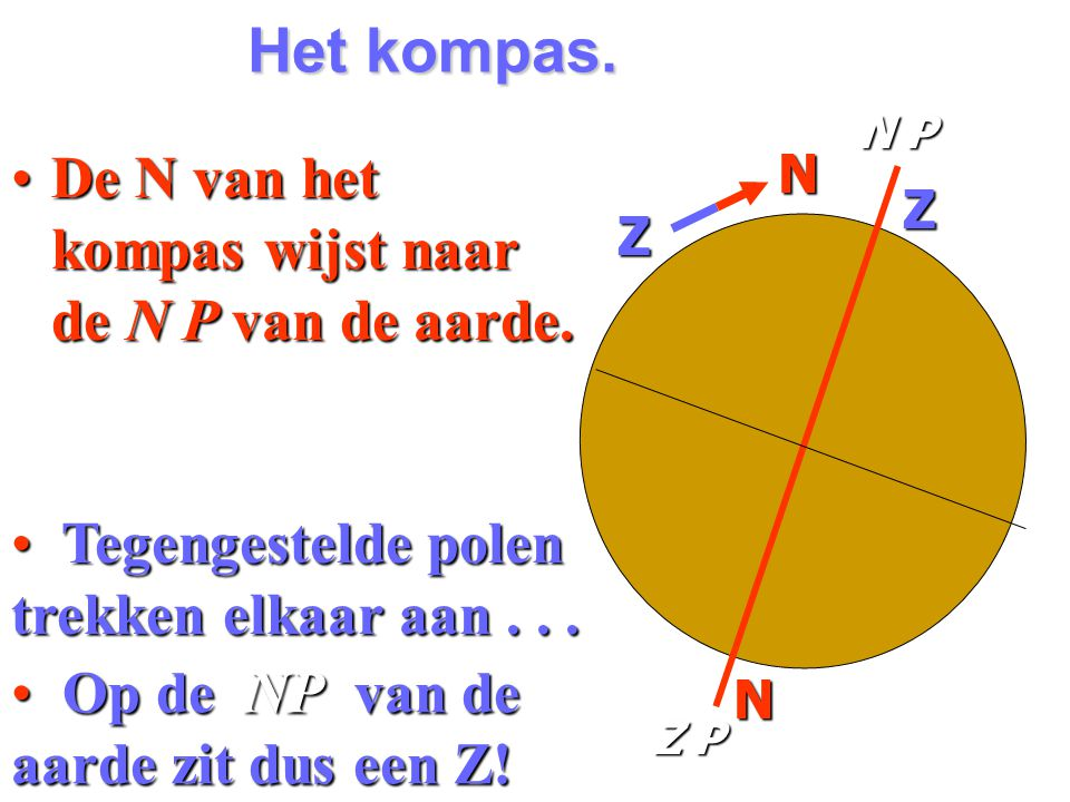 Het kompas. De N van het kompas wijst naar de N P van de aarde.