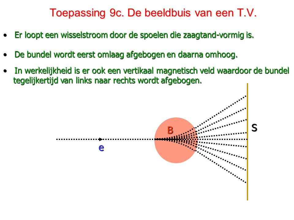 Toepassing 9c. De beeldbuis van een T.V.