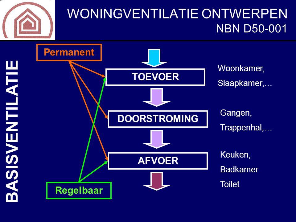 BASISVENTILATIE NBN D50-001 Permanent TOEVOER DOORSTROMING AFVOER