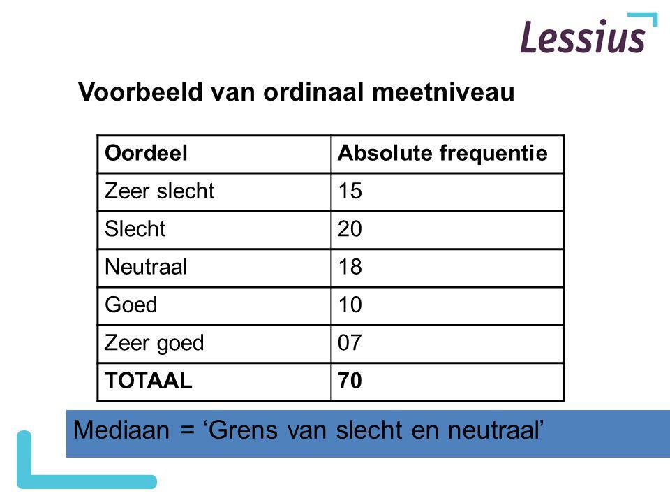 Voorbeeld van ordinaal meetniveau
