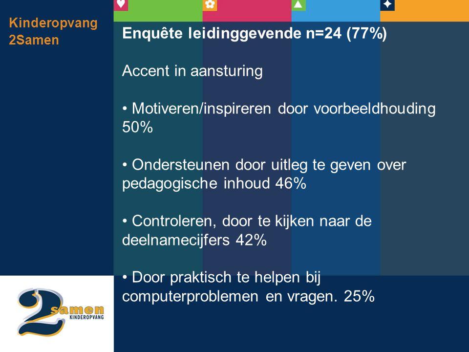 Enquête leidinggevende n=24 (77%) Accent in aansturing