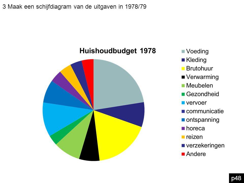 3 Maak een schijfdiagram van de uitgaven in 1978/79
