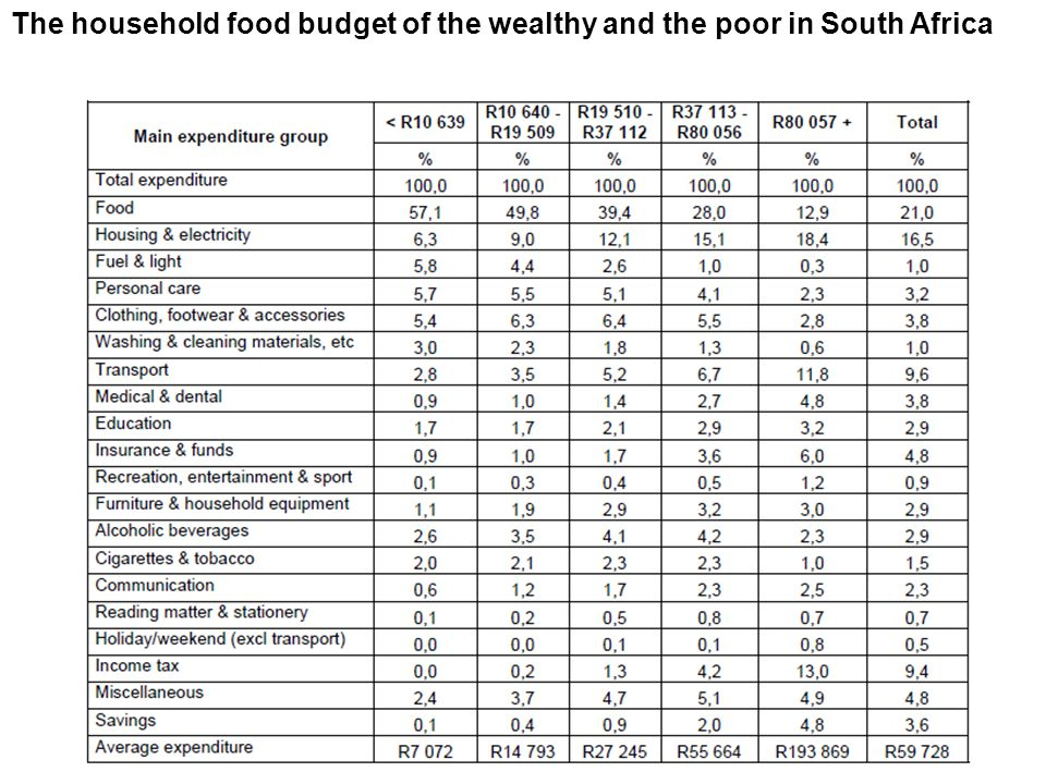 The household food budget of the wealthy and the poor in South Africa