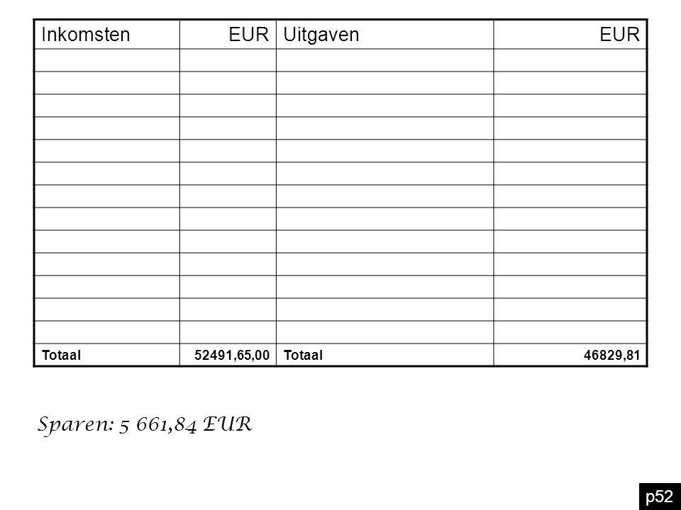 Inkomsten EUR Uitgaven Sparen: 5 661,84 EUR p52 Totaal 52491,65,00