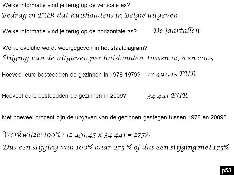 Bedrag in EUR dat huishoudens in België uitgeven