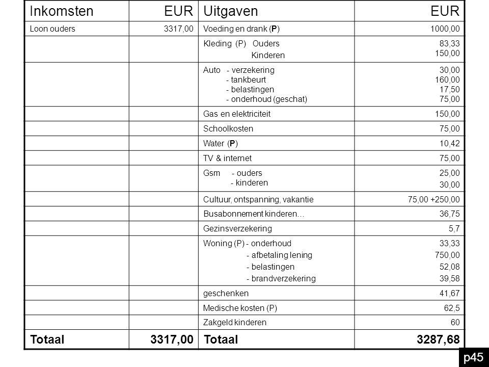 Inkomsten EUR Uitgaven Totaal 3287,68 p45 Loon ouders 3317,00