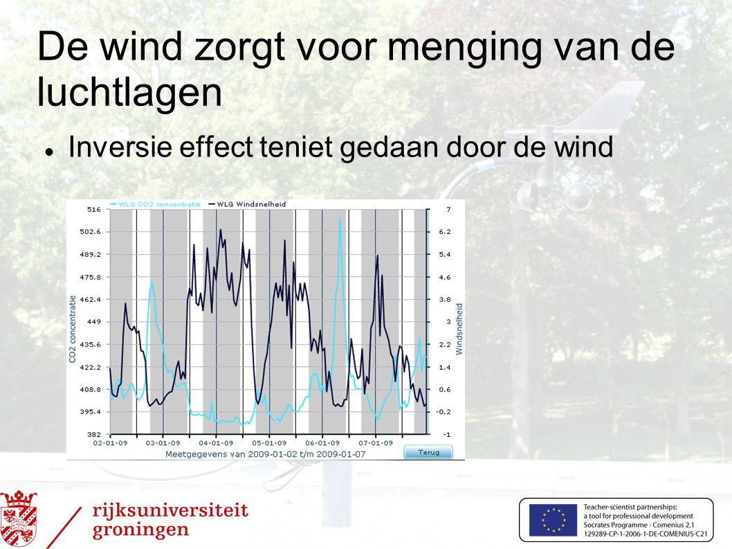 De wind zorgt voor menging van de luchtlagen