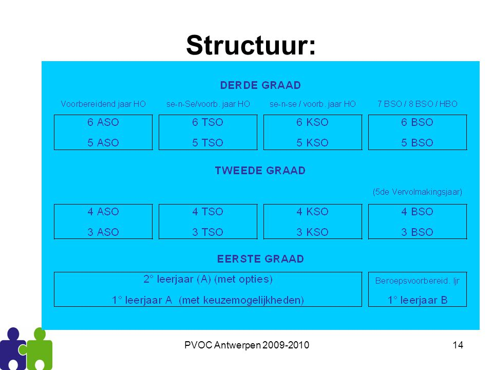 Structuur: PVOC Antwerpen 2009-2010