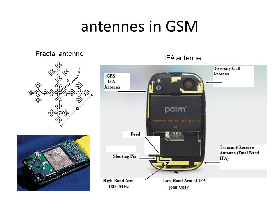 antennes in GSM Fractal antenne IFA antenne
