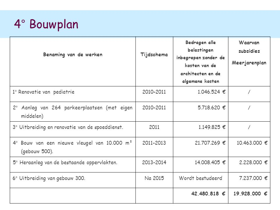 4° Bouwplan Benaming van de werken Tijdschema Waarvan subsidies