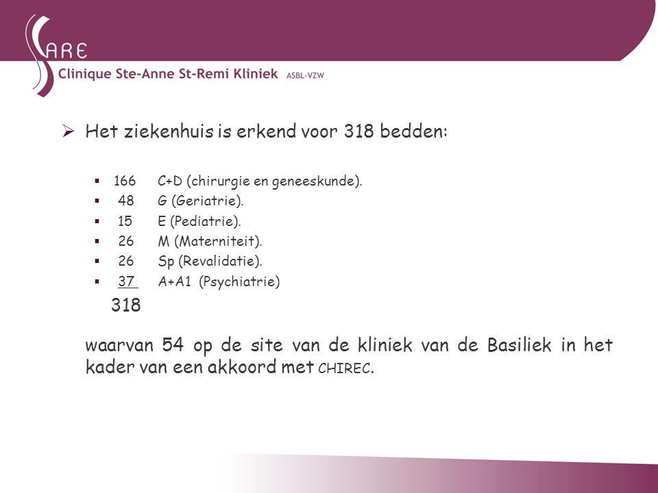 Het ziekenhuis is erkend voor 318 bedden: