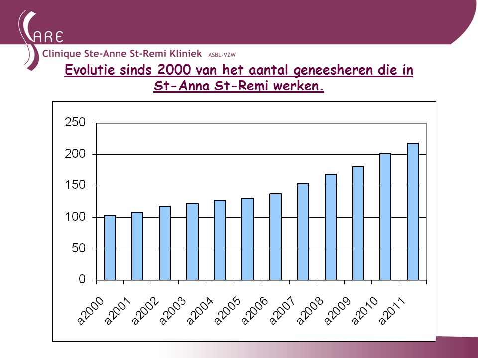 Evolutie sinds 2000 van het aantal geneesheren die in St-Anna St-Remi werken.