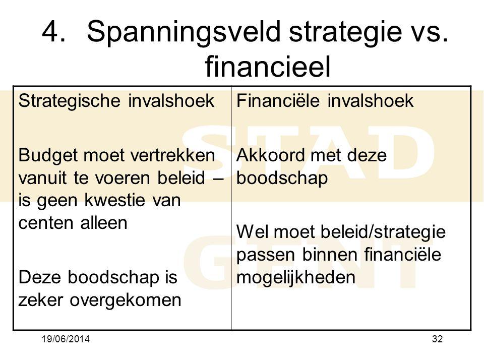 Spanningsveld strategie vs. financieel