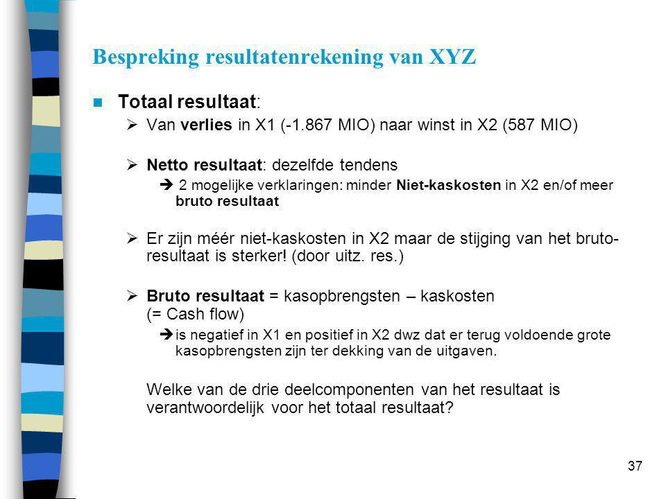 Financieel resultaat: