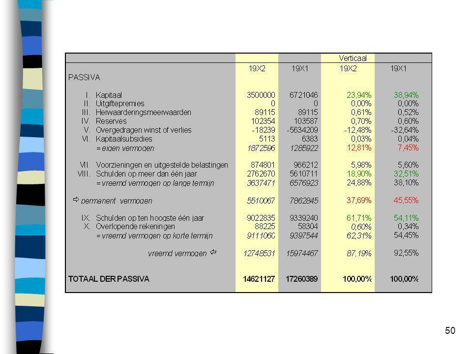 Toepassing op onderneming XYZ Verticale analyse op de balans