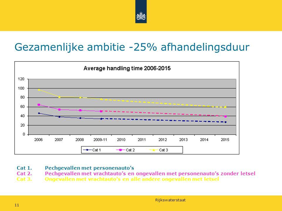 Gezamenlijke ambitie -25% afhandelingsduur