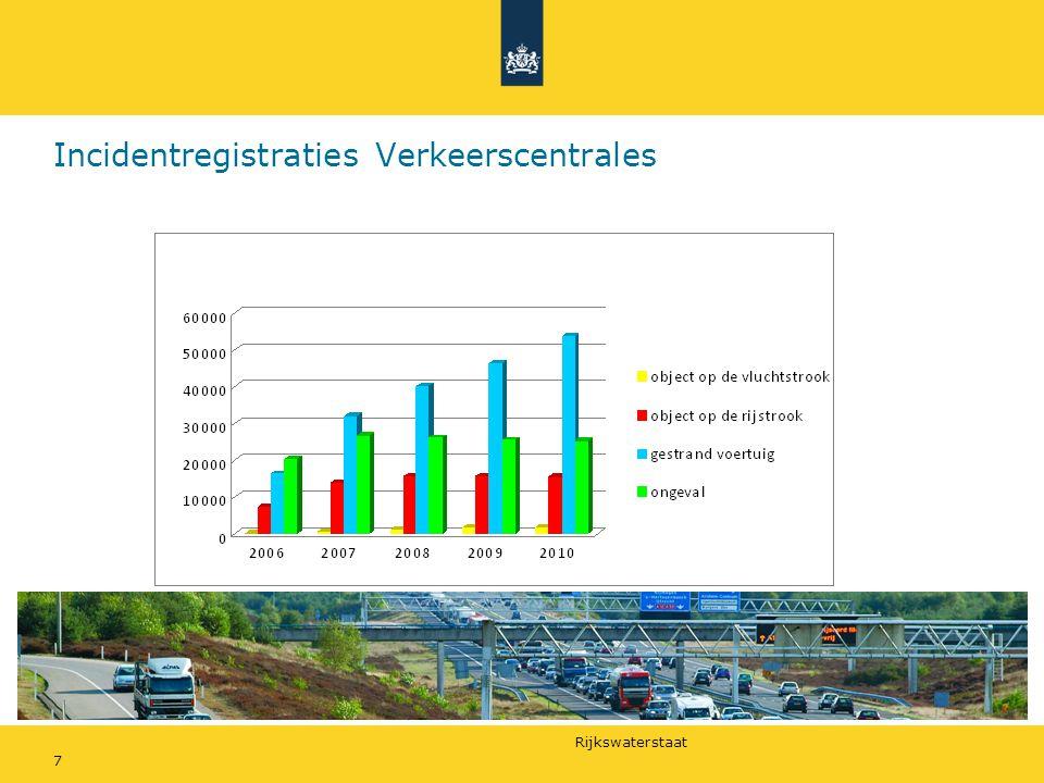 Incidentregistraties Verkeerscentrales